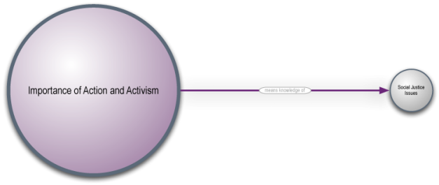 "image of the concept map: ""Importance of Action and Activism means knowledge of Social Justice Issues."""