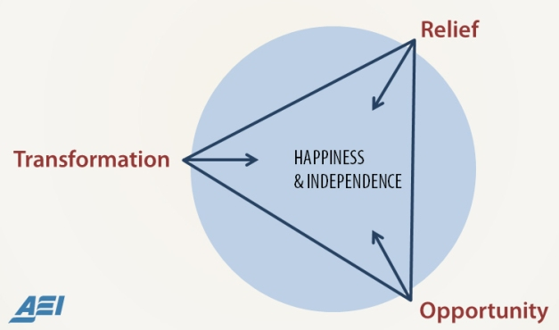 Image of the 3-fold need of vulnerable people in order to attain happiness and independence: transformation, relief, and opportunity.