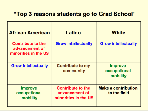 image of a table depicting reasons why African American, Latino, and White students attend graduate school.
