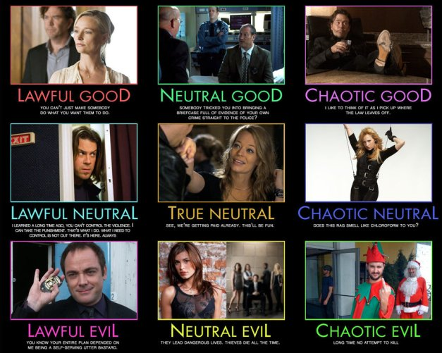 Leverage: Alignment Chart. By Scavgraphics From DeviantART