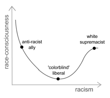 Image of a graph that has racism on the x-axis and race-consciousness on the y-axis. Points are plotted on the graph. Anti-racist ally is high on race-consciousness and low on racism. A 'colorblind' liberal is low on race-consciousness and moderate on racism. A white supremacist is high on racism and high on race-consciousness.
