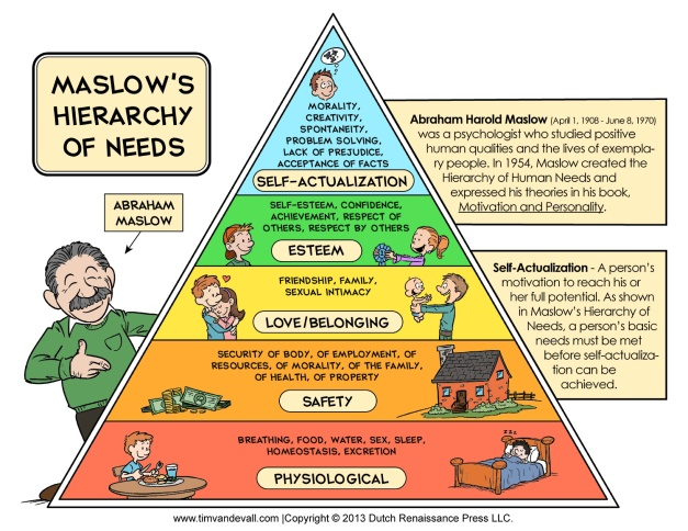 An image of the Hierarchy of Needs by Abraham Maslow.
